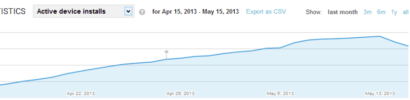 Many have noticed a drop in Active User Installs in their Google Play Developers Console.